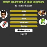 Matias Kranevitter vs Elias Hernandez h2h player stats