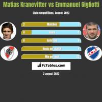 Matias Kranevitter vs Emmanuel Gigliotti h2h player stats
