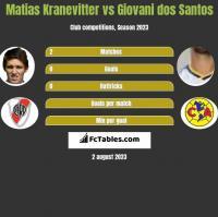 Matias Kranevitter vs Giovani dos Santos h2h player stats