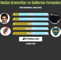 Matias Kranevitter vs Guillermo Fernandez h2h player stats