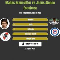 Matias Kranevitter vs Jesus Alonso Escoboza h2h player stats