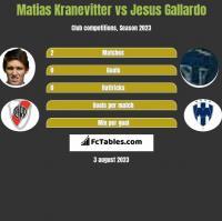 Matias Kranevitter vs Jesus Gallardo h2h player stats