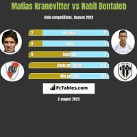 Matias Kranevitter vs Nabil Bentaleb h2h player stats
