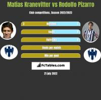 Matias Kranevitter vs Rodolfo Pizarro h2h player stats