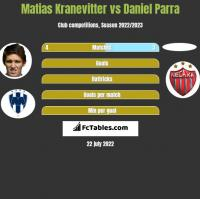 Matias Kranevitter vs Daniel Parra h2h player stats