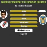 Matias Kranevitter vs Francisco Cordova h2h player stats