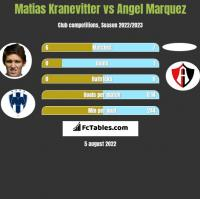 Matias Kranevitter vs Angel Marquez h2h player stats