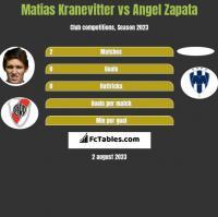 Matias Kranevitter vs Angel Zapata h2h player stats