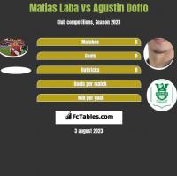 Matias Laba vs Agustin Doffo h2h player stats