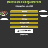 Matias Laba vs Diego Gonzalez h2h player stats
