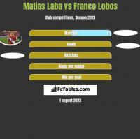 Matias Laba vs Franco Lobos h2h player stats