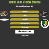 Matias Laba vs Neri Cardozo h2h player stats