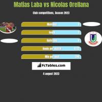 Matias Laba vs Nicolas Orellana h2h player stats