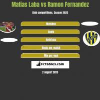Matias Laba vs Ramon Fernandez h2h player stats