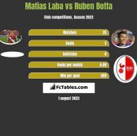 Matias Laba vs Ruben Botta h2h player stats