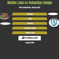 Matias Laba vs Sebastian Zuniga h2h player stats