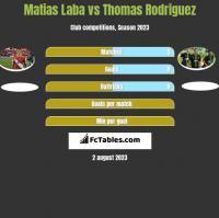 Matias Laba vs Thomas Rodriguez h2h player stats