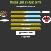 Matias Laba vs Juan Leiva h2h player stats