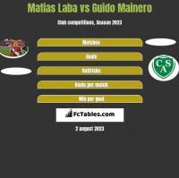 Matias Laba vs Guido Mainero h2h player stats