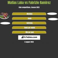 Matias Laba vs Fabrizio Ramirez h2h player stats