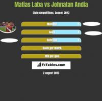 Matias Laba vs Johnatan Andia h2h player stats