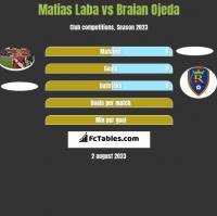 Matias Laba vs Braian Ojeda h2h player stats