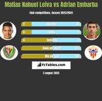 Matias Nahuel Leiva vs Adrian Embarba h2h player stats