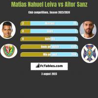 Matias Nahuel Leiva vs Aitor Sanz h2h player stats