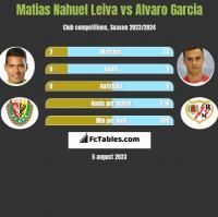 Matias Nahuel Leiva vs Alvaro Garcia h2h player stats