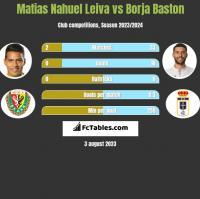 Matias Nahuel Leiva vs Borja Baston h2h player stats