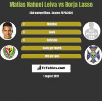 Matias Nahuel Leiva vs Borja Lasso h2h player stats
