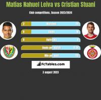 Matias Nahuel Leiva vs Cristian Stuani h2h player stats