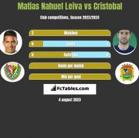 Matias Nahuel Leiva vs Cristobal h2h player stats