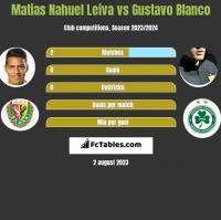 Matias Nahuel Leiva vs Gustavo Blanco h2h player stats