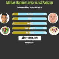 Matias Nahuel Leiva vs Isi Palazon h2h player stats