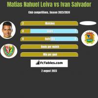 Matias Nahuel Leiva vs Ivan Salvador h2h player stats