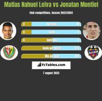 Matias Nahuel Leiva vs Jonatan Montiel h2h player stats
