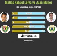 Matias Nahuel Leiva vs Juan Munoz h2h player stats