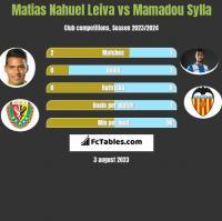 Matias Nahuel Leiva vs Mamadou Sylla h2h player stats