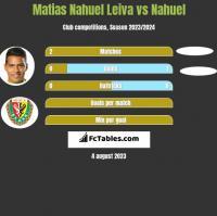 Matias Nahuel Leiva vs Nahuel h2h player stats
