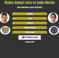 Matias Nahuel Leiva vs Sabin Merino h2h player stats