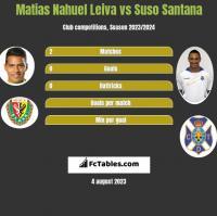 Matias Nahuel Leiva vs Suso Santana h2h player stats