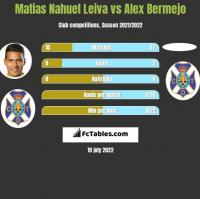 Matias Nahuel Leiva vs Alex Bermejo h2h player stats