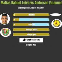 Matias Nahuel Leiva vs Anderson Emanuel h2h player stats