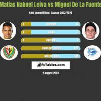 Matias Nahuel Leiva vs Miguel De La Fuente h2h player stats