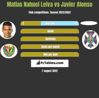 Matias Nahuel Leiva vs Javier Alonso h2h player stats