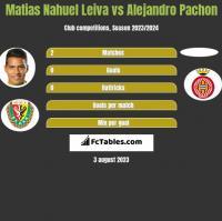 Matias Nahuel Leiva vs Alejandro Pachon h2h player stats