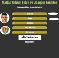 Matias Nahuel Leiva vs Joaquin Zeballos h2h player stats