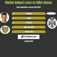 Matias Nahuel Leiva vs Elliot Gomez h2h player stats