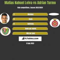 Matias Nahuel Leiva vs Adrian Turmo h2h player stats